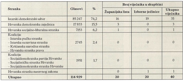 REZULTATI IZBORA 1993