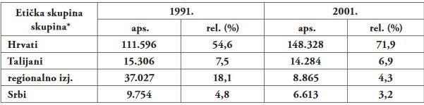 popis istra 1991-2001
