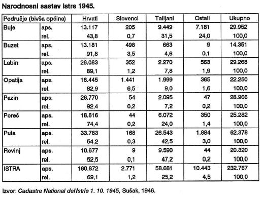 popis stanivništva 1945