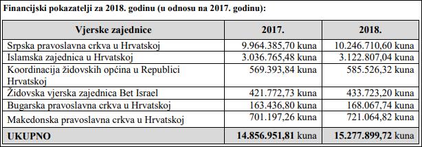 financ. vjerskih zajednica iz propačuna 2017-2018-