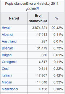 popis po nacionalnosti