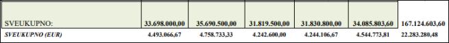 pregled sredstava isplaćenih manjinama 1