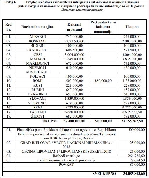 pregled sredstava isplaćenih manjinama 2018