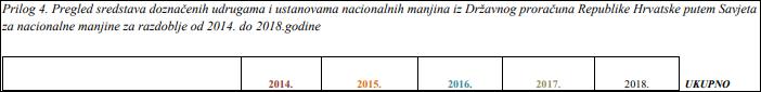 pregled sredstava isplaćenih manjinama