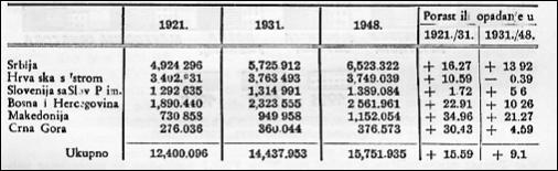 Popis 1921-1948