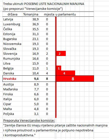 zastupnici nacionalnih manjina u eu